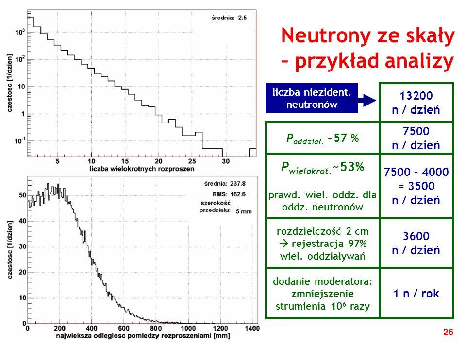 26 Neutrony ze skały – przykład analizy 13200 n / dzień P oddział.