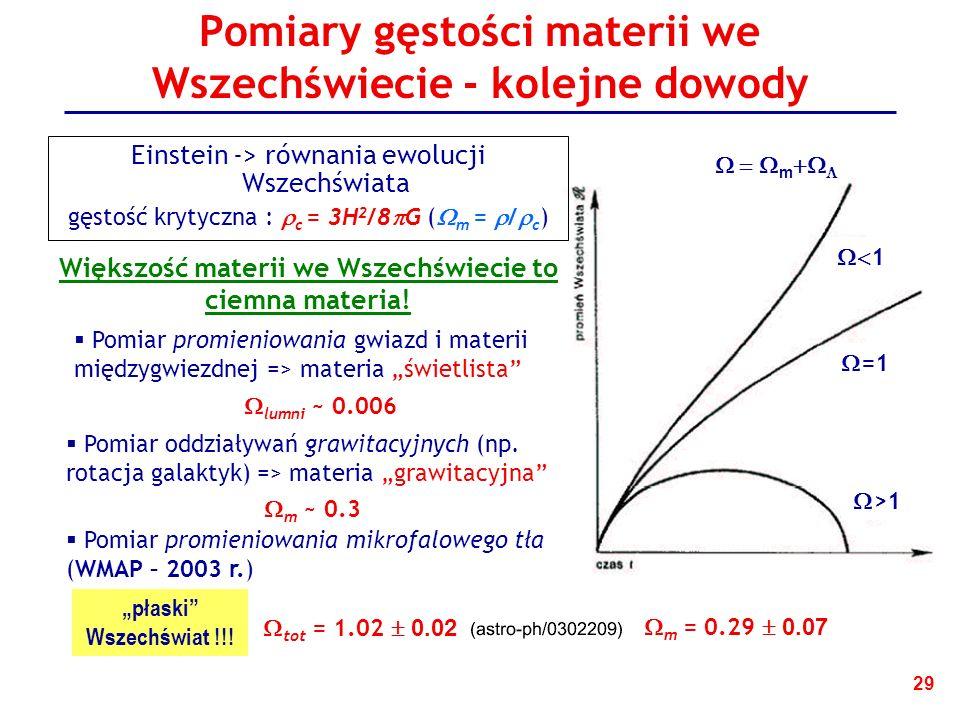 29 Pomiary gęstości materii we Wszechświecie - kolejne dowody Większość materii we Wszechświecie to ciemna materia.