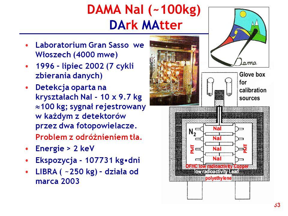 33 DAMA NaI (~100kg) DArk MAtter Laboratorium Gran Sasso we Włoszech (4000 mwe) 1996 – lipiec 2002 (7 cykli zbierania danych) Detekcja oparta na kryształach NaI - 10 x 9.7 kg 100 kg; sygnał rejestrowany w każdym z detektorów przez dwa fotopowielacze.