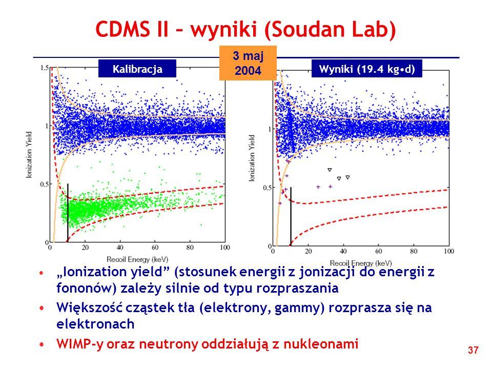37 CDMS II – wyniki (Soudan Lab) Ionization yield (stosunek energii z jonizacji do energii z fononów) zależy silnie od typu rozpraszania Większość cząstek tła (elektrony, gammy) rozprasza się na elektronach WIMP-y oraz neutrony oddziałują z nukleonami KalibracjaWyniki (19.4 kgd) 3 maj 2004
