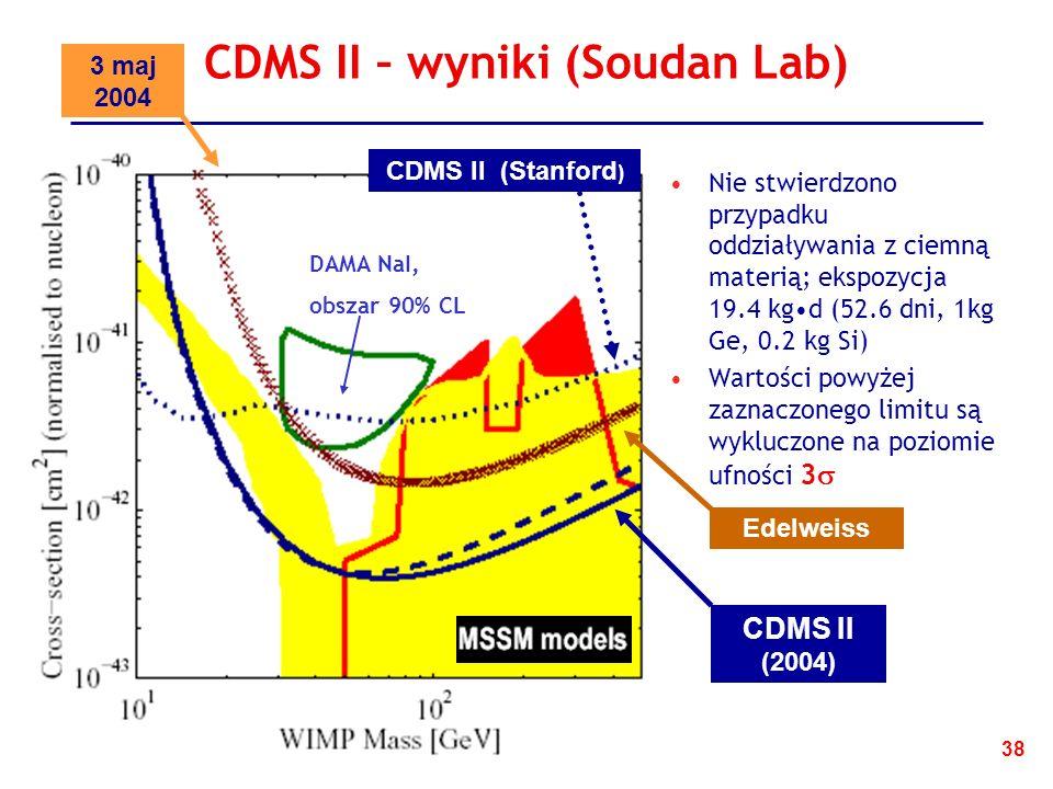 38 CDMS II – wyniki (Soudan Lab) Nie stwierdzono przypadku oddziaływania z ciemną materią; ekspozycja 19.4 kgd (52.6 dni, 1kg Ge, 0.2 kg Si) Wartości powyżej zaznaczonego limitu są wykluczone na poziomie ufności 3 3 maj 2004 DAMA NaI, obszar 90% CL CDMS II (2004) CDMS II (Stanford ) Edelweiss