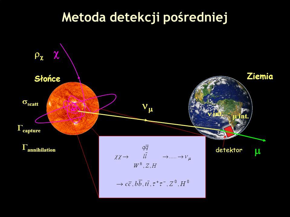 39 Metoda detekcji pośredniej Słońce Ziemia scatt capture annihilation int. detektor