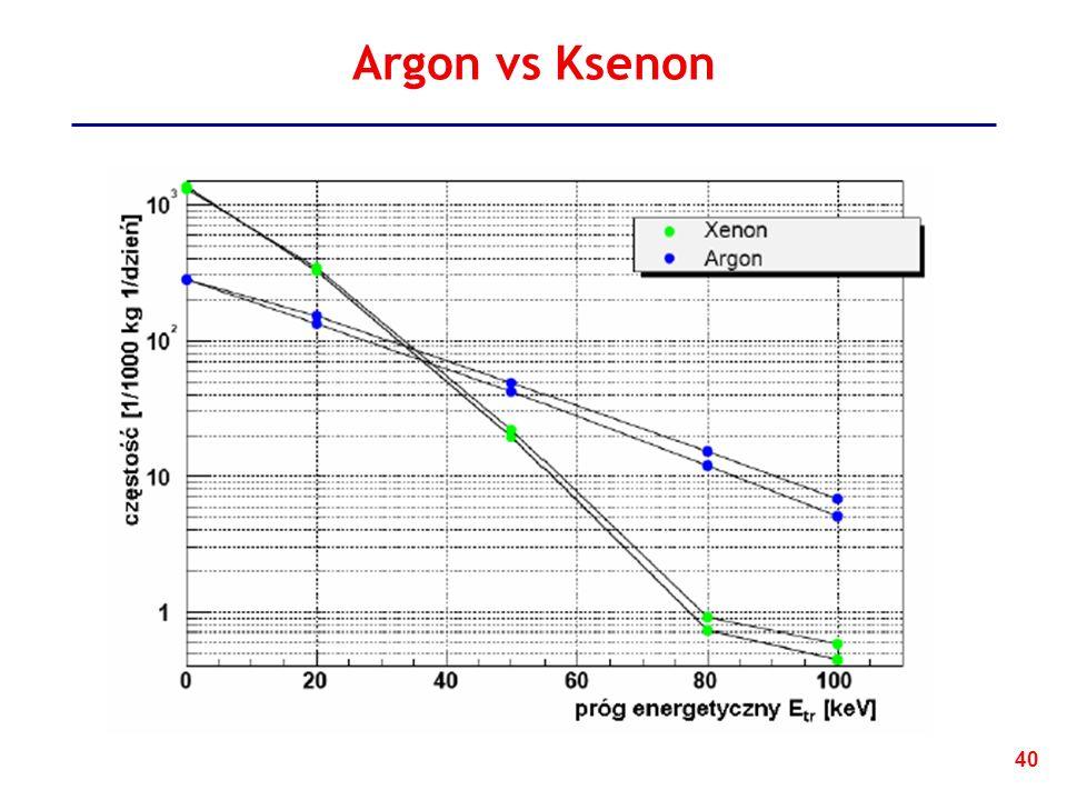 40 Argon vs Ksenon