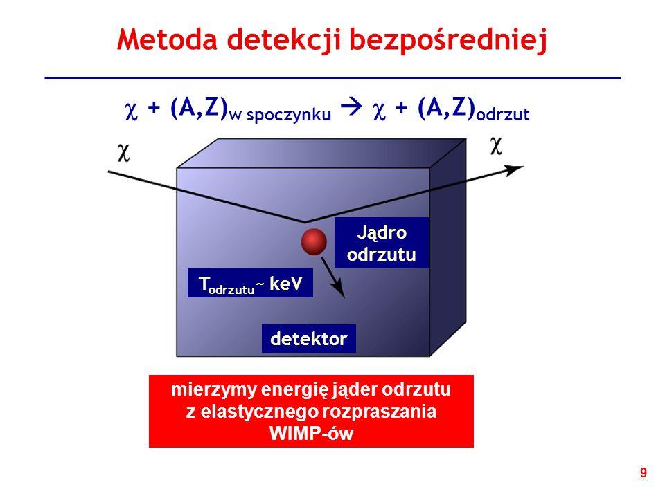 9 Metoda detekcji bezpośredniej T odrzutu ~ keV Jądro odrzutu detektor + (A,Z) w spoczynku + (A,Z) odrzut mierzymy energię jąder odrzutu z elastycznego rozpraszania WIMP-ów