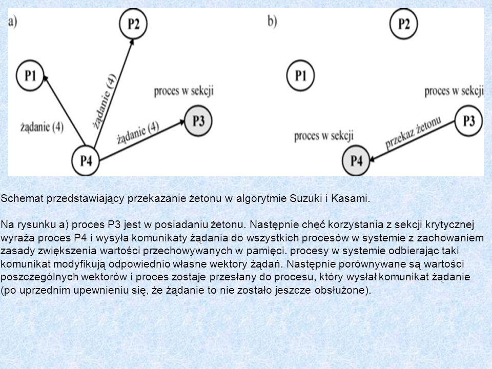 Schemat przedstawiający przekazanie żetonu w algorytmie Suzuki i Kasami. Na rysunku a) proces P3 jest w posiadaniu żetonu. Następnie chęć korzystania