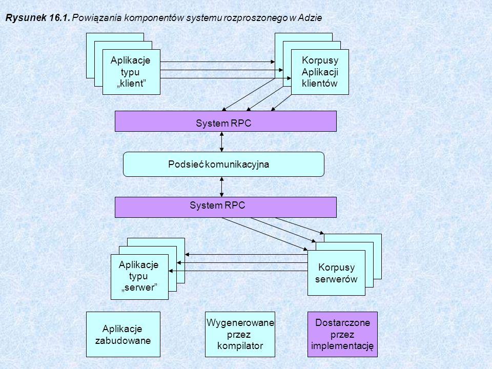Rysunek 16.1. Powiązania komponentów systemu rozproszonego w Adzie Aplikacje typu klient Korpusy Aplikacji klientów System RPC Podsieć komunikacyjna S