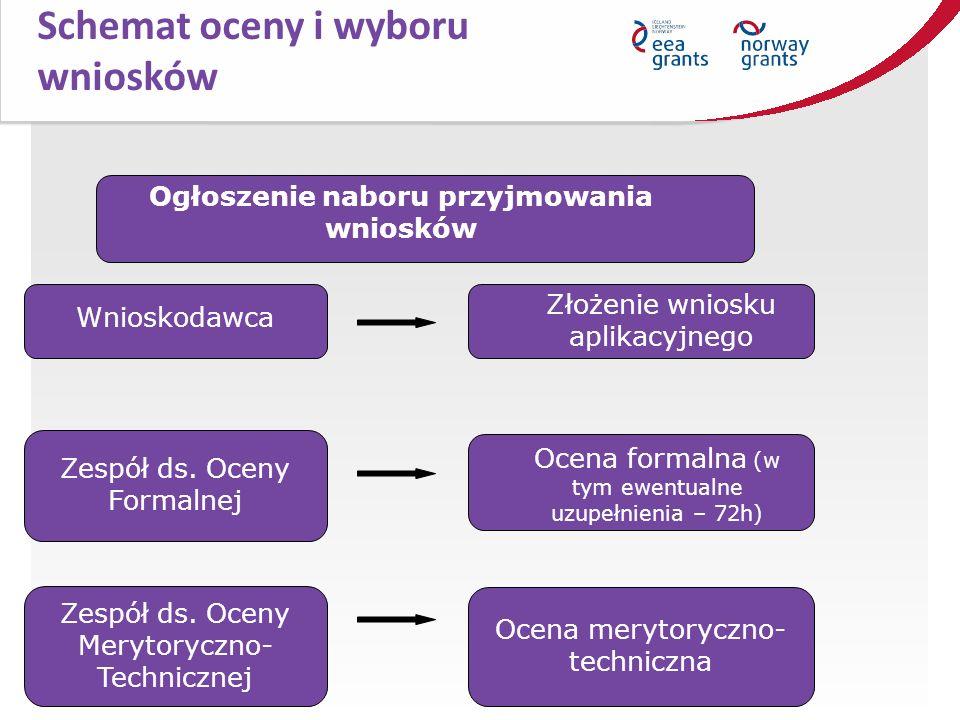 50 Schemat oceny i wyboru wniosków Ogłoszenie naboru przyjmowania wniosków Wnioskodawca Złożenie wniosku aplikacyjnego Ocena formalna (w tym ewentualn