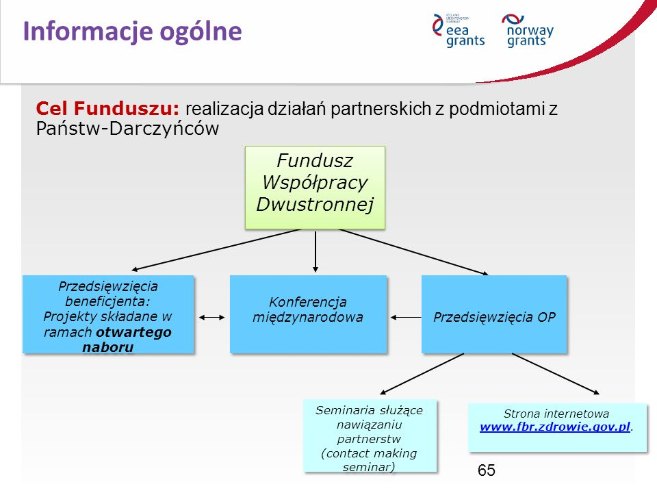 65 Przedsięwzięcia beneficjenta: Projekty składane w ramach otwartego naboru Przedsięwzięcia beneficjenta: Projekty składane w ramach otwartego naboru