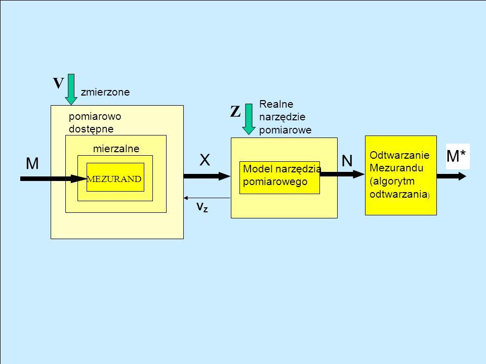 METODA POMIARU NARZĘDZIE POMIAROWE ODTWARZANIE MEZURANDU X M M* N Z V Mezurand M Stała (przyrządu) Rozdzielczość Selektywność Zakres pomiarowy M min M