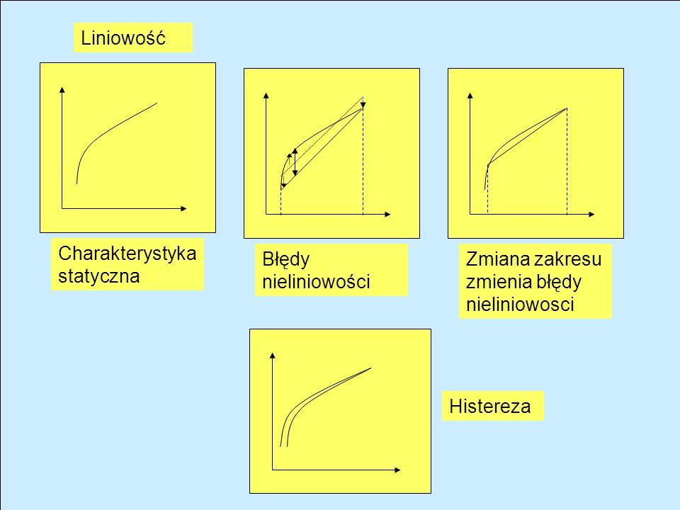 OBIEKTOBIEKT CZUP PROFIBUSS HART 4-20 mA 8888 UKŁADY AUTOMA- TYKI UKŁADY AKWIZYCJI DANYCH CZUJNIKI Generacyjne Parametryczne Częstotliwościowe Kodowe