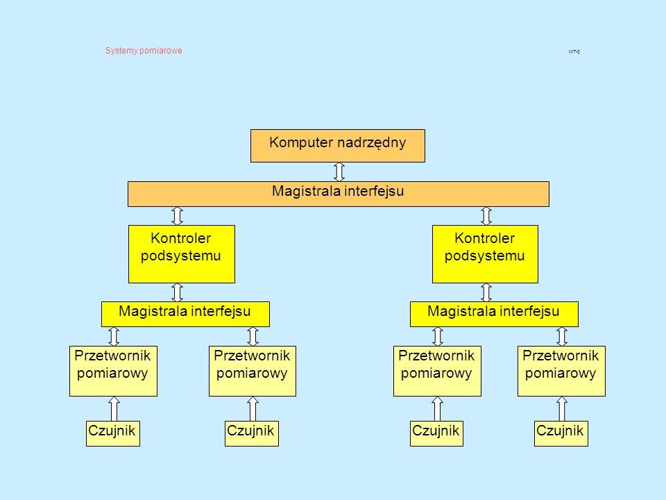 STRUKTURY SYSTEMÓW POMIAROWYCH