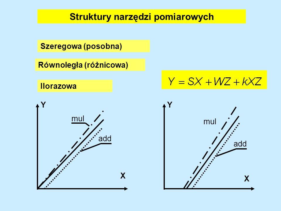 NARZĘDZIE POMIAROWE X Y Z Y = F(X, ΔV, ΔZ) Eliminacja przyczyn błędów - zmniejszanie Z Korekcja błędów - uwzględnianie poprawek Kompensacja błędów - z