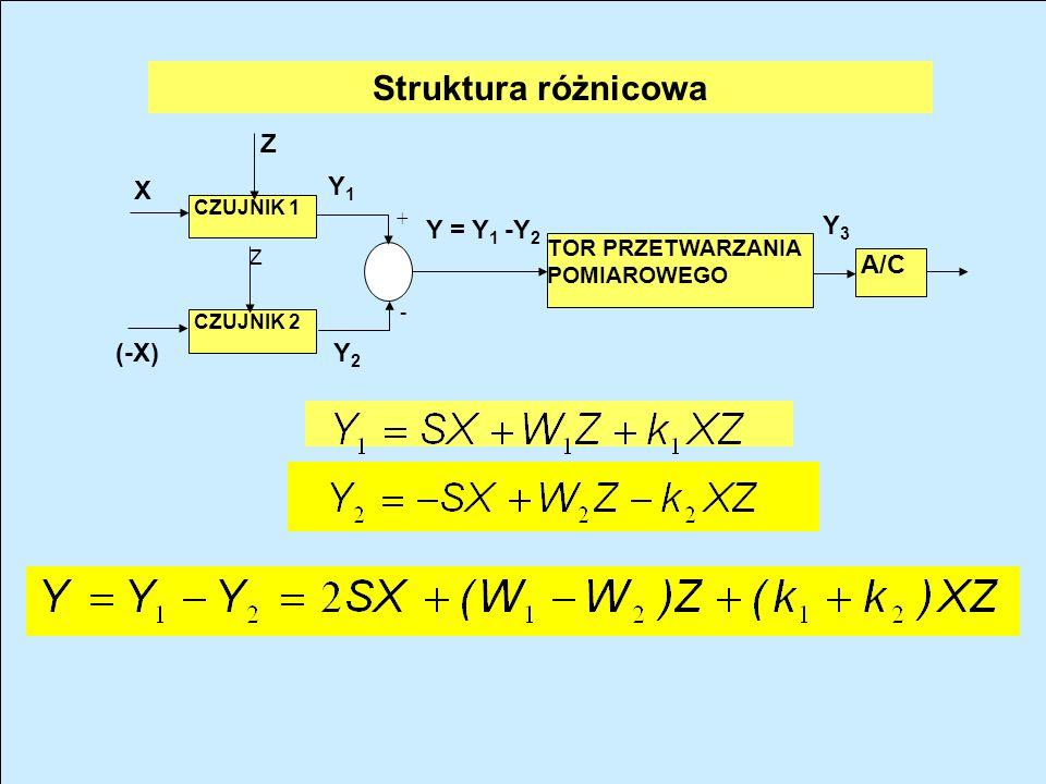 Z CZUJNIK 1 CZUJNIK 2 Y1Y1 Y = Y 1 -Y 2 + X A/C TOR PRZETWARZANIA POMIAROWEGO Y3Y3 - Y2Y2 X0X0 Z Struktura równoległa