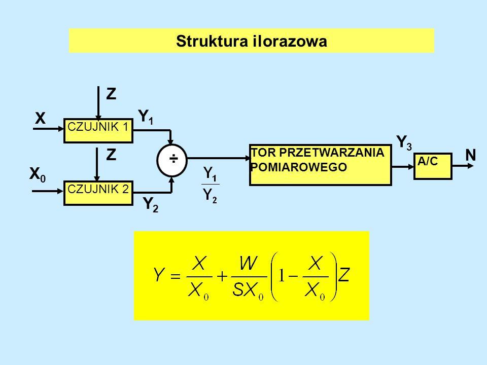Z CZUJNIK 1 CZUJNIK 2 Y1Y1 Y = Y 1 -Y 2 + X A/C TOR PRZETWARZANIA POMIAROWEGO Y3Y3 - Y2Y2 Z (-X) Struktura różnicowa