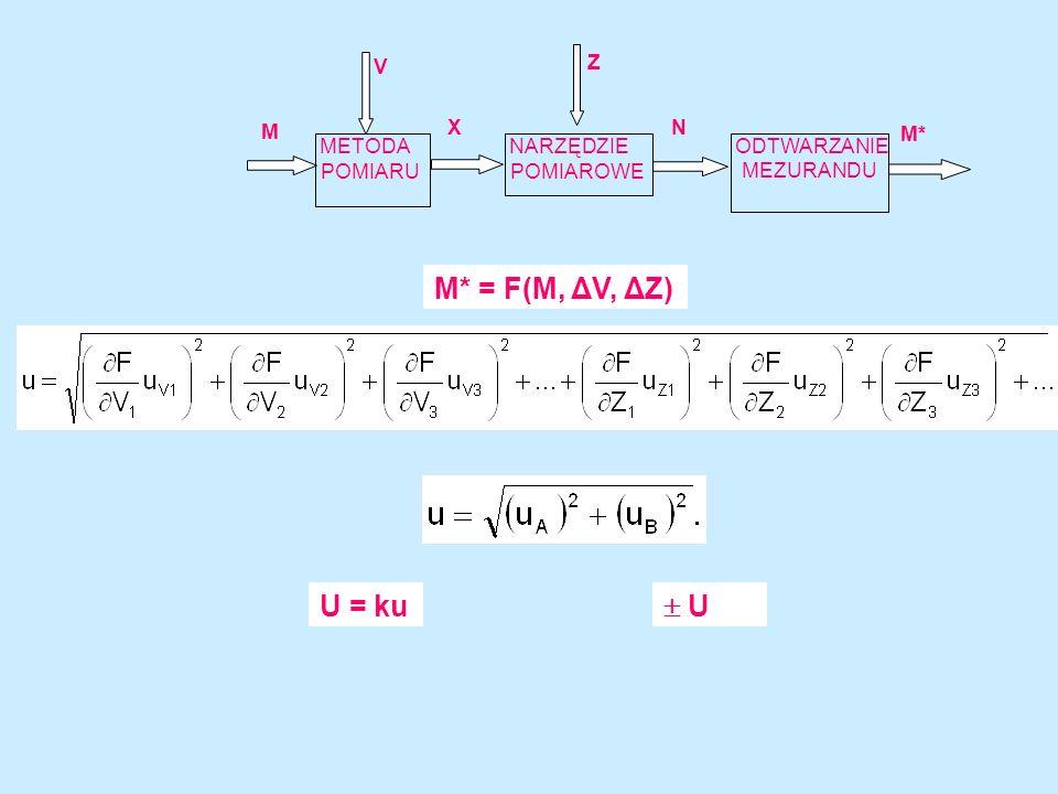 Niepewność jest miarą niewiedzy o wyniku pomiaru g( X) a -a 1/2a X a -a-a 1/a g( X) X -a +a g( X) X