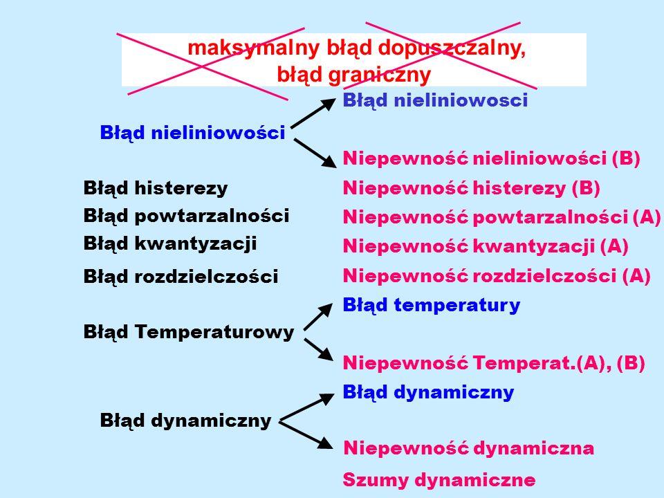Korekcja niepewności Kompensacja niepewności Filtracja = tworzenie nowej definicji mezurandu Redukcja niepewności przez lepszą estymację mezurandu