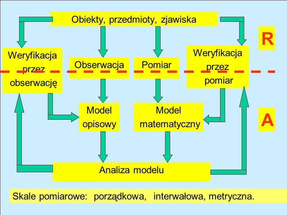 Obiekty, przedmioty, zjawiska Weryfikacja przez pomiar ObserwacjaPomiar Model matematyczny Model opisowy Analiza modelu Weryfikacja przez obserwację A R Skale pomiarowe:porządkowa,interwałowa,metryczna.