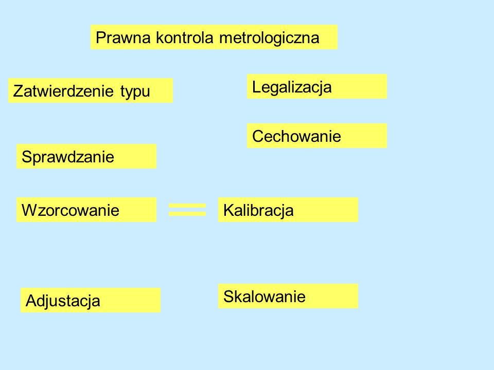 Prawna kontrola metrologiczna Skalowanie Wzorcowanie Sprawdzanie Cechowanie Legalizacja Adjustacja Kalibracja Zatwierdzenie typu