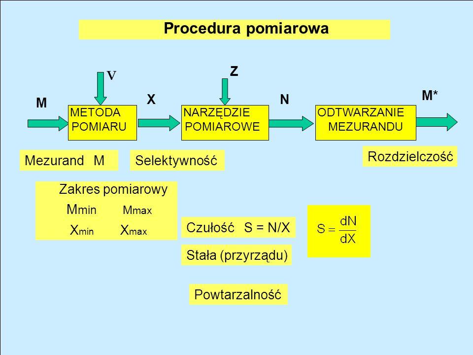 METODA POMIARU NARZĘDZIE POMIAROWE ODTWARZANIE MEZURANDU X M M* N Z V Mezurand M Stała (przyrządu) Rozdzielczość Selektywność Zakres pomiarowy M min M max X min X max Powtarzalność Czułość S = N/X Procedura pomiarowa