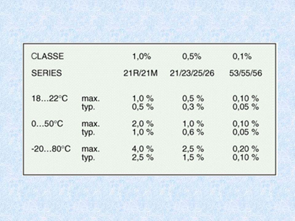 zakres: 0,2 do 42 MPa Pojemność pomiędzy okładkami : 10 pF Zmiana pojemności: 1 pF parametry: Pojemnościowe czujniki ciśnień Pojemnościowe różnicowe c
