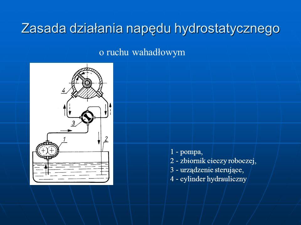 Zasada działania napędu hydrostatycznego o ruchu wahadłowym 1 - pompa, 2 - zbiornik cieczy roboczej, 3 - urządzenie sterujące, 4 - cylinder hydraulicz