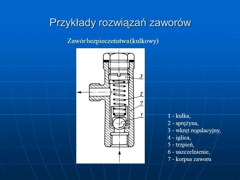Przykłady rozwiązań zaworów Zawór bezpieczeństwa (kulkowy) 1 - kulka, 2 - sprężyna, 3 - wkręt regulacyjny, 4 - iglica, 5 - trzpień, 6 - uszczelnienie,