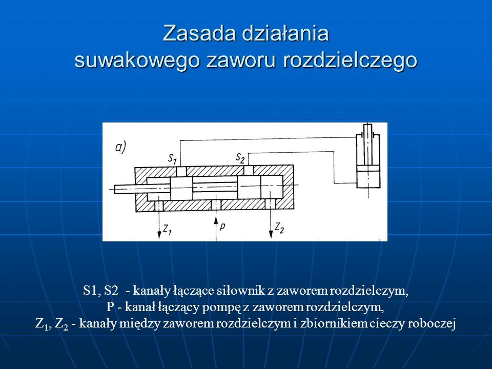 Zasada działania suwakowego zaworu rozdzielczego S1, S2 - kanały łączące siłownik z zaworem rozdzielczym, P - kanał łączący pompę z zaworem rozdzielcz