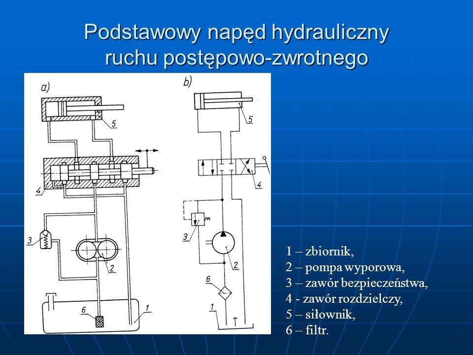 Podstawowy napęd hydrauliczny ruchu postępowo-zwrotnego 1 – zbiornik, 2 – pompa wyporowa, 3 – zawór bezpieczeństwa, 4 - zawór rozdzielczy, 5 – siłowni