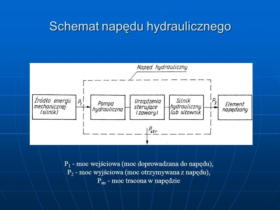 Schemat napędu hydraulicznego P 1 - moc wejściowa (moc doprowadzana do napędu), P 2 - moc wyjściowa (moc otrzymywana z napędu), P str - moc tracona w