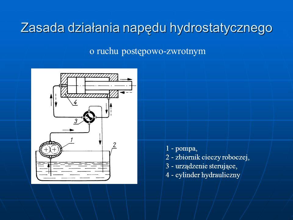 Zasada działania napędu hydrostatycznego o ruchu postępowo-zwrotnym 1 - pompa, 2 - zbiornik cieczy roboczej, 3 - urządzenie sterujące, 4 - cylinder hy