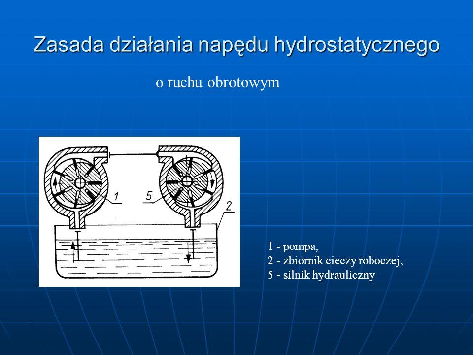 Zasada działania napędu hydrostatycznego o ruchu wahadłowym 1 - pompa, 2 - zbiornik cieczy roboczej, 3 - urządzenie sterujące, 4 - cylinder hydrauliczny