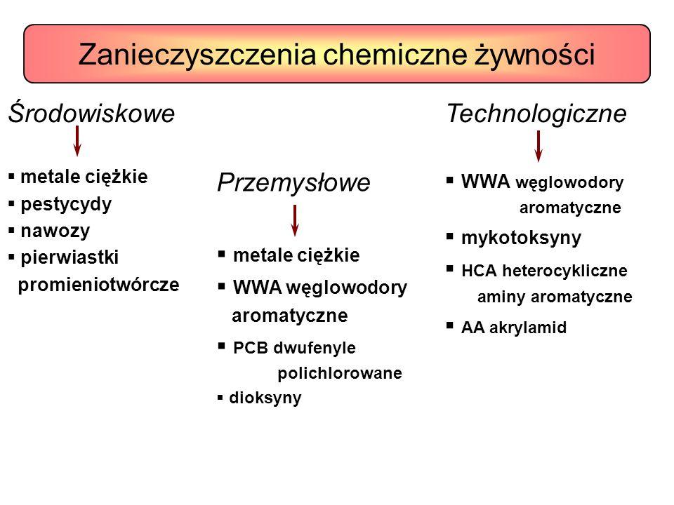 Środowiskowe metale ciężkie pestycydy nawozy pierwiastki promieniotwórcze Przemysłowe metale ciężkie WWA węglowodory aromatyczne PCB dwufenyle polichl