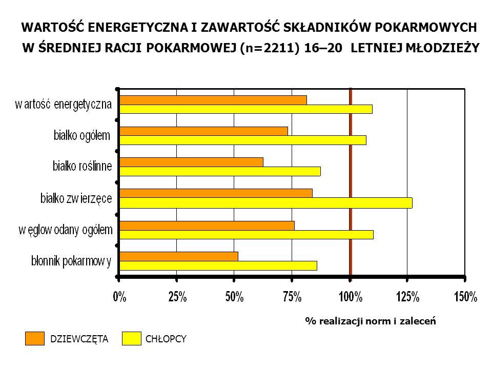 WARTOŚĆ ENERGETYCZNA I ZAWARTOŚĆ SKŁADNIKÓW POKARMOWYCH W ŚREDNIEJ RACJI POKARMOWEJ (n=2211) 16–20 LETNIEJ MŁODZIEŻY % realizacji norm i zaleceń DZIEWCZĘTACHŁOPCY