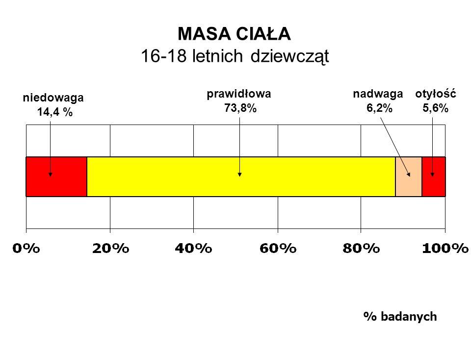 MASA CIAŁA 16-18 letnich dziewcząt % badanych prawidłowa 73,8% nadwaga 6,2% otyłość 5,6% niedowaga 14,4 %