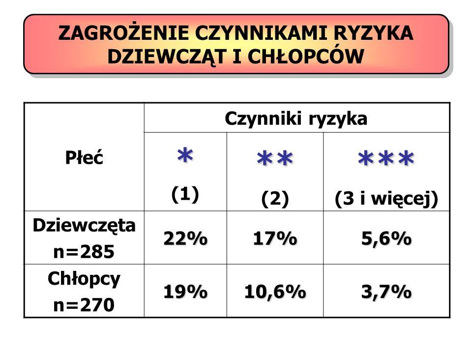 ZAGROŻENIE CZYNNIKAMI RYZYKA DZIEWCZĄT I CHŁOPCÓW Płeć Czynniki ryzyka* (1)** (2)*** (3 i więcej) Dziewczęta n=28522%17%5,6% Chłopcy n=27019%10,6%3,7%