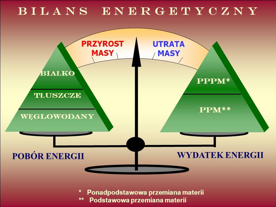 PPPM* PPM** * Ponadpodstawowa przemiana materii ** Podstawowa przemiana materii POBÓR ENERGII WYDATEK ENERGII PRZYROST MASY UTRATA MASY BIA Ł KO T Ł USZCZE W Ę GLOWODANY B I L A N S E N E R G E T Y C Z N Y