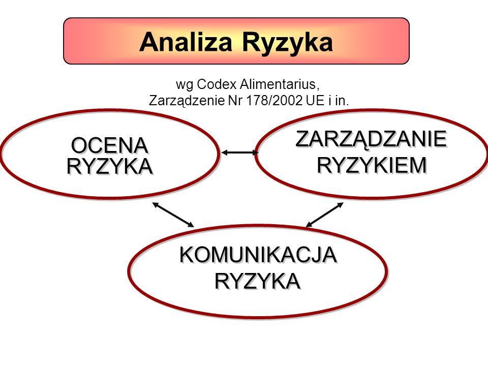 wg Codex Alimentarius, Zarządzenie Nr 178/2002 UE i in. OCENA RYZYKA KOMUNIKACJA RYZYKA ZARZĄDZANIE RYZYKIEM Analiza Ryzyka