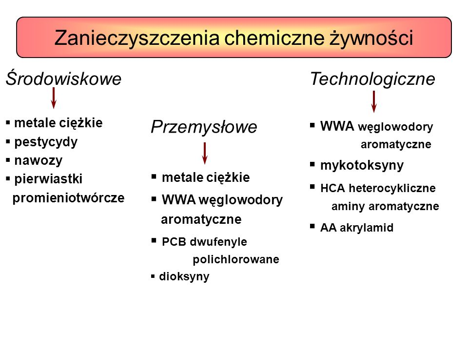 Środowiskowe metale ciężkie pestycydy nawozy pierwiastki promieniotwórcze Przemysłowe metale ciężkie WWA węglowodory aromatyczne PCB dwufenyle polichlorowane dioksyny Technologiczne WWA węglowodory aromatyczne mykotoksyny HCA heterocykliczne aminy aromatyczne AA akrylamid Zanieczyszczenia chemiczne żywności
