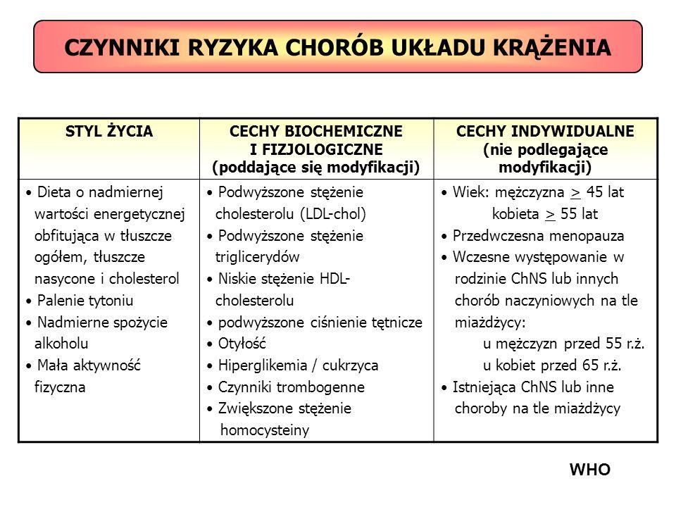 CZYNNIKI RYZYKA CHORÓB UKŁADU KRĄŻENIA STYL ŻYCIACECHY BIOCHEMICZNE I FIZJOLOGICZNE (poddające się modyfikacji) CECHY INDYWIDUALNE (nie podlegające mo