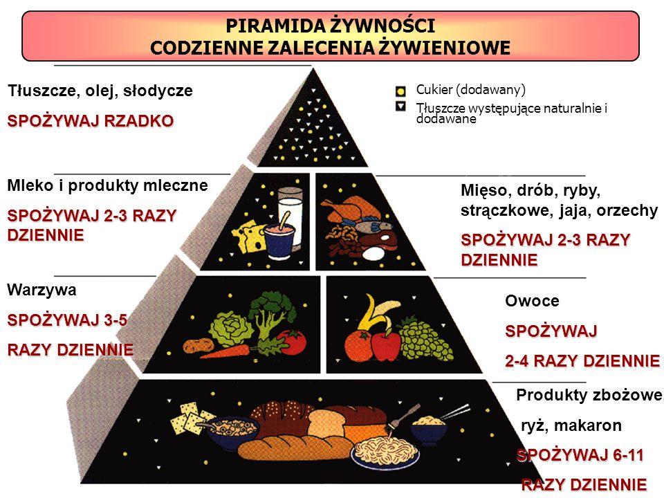 Tłuszcze, olej, słodycze SPOŻYWAJ RZADKO Mleko i produkty mleczne SPOŻYWAJ 2-3 RAZY DZIENNIE Warzywa SPOŻYWAJ 3-5 RAZY DZIENNIE Mięso, drób, ryby, str
