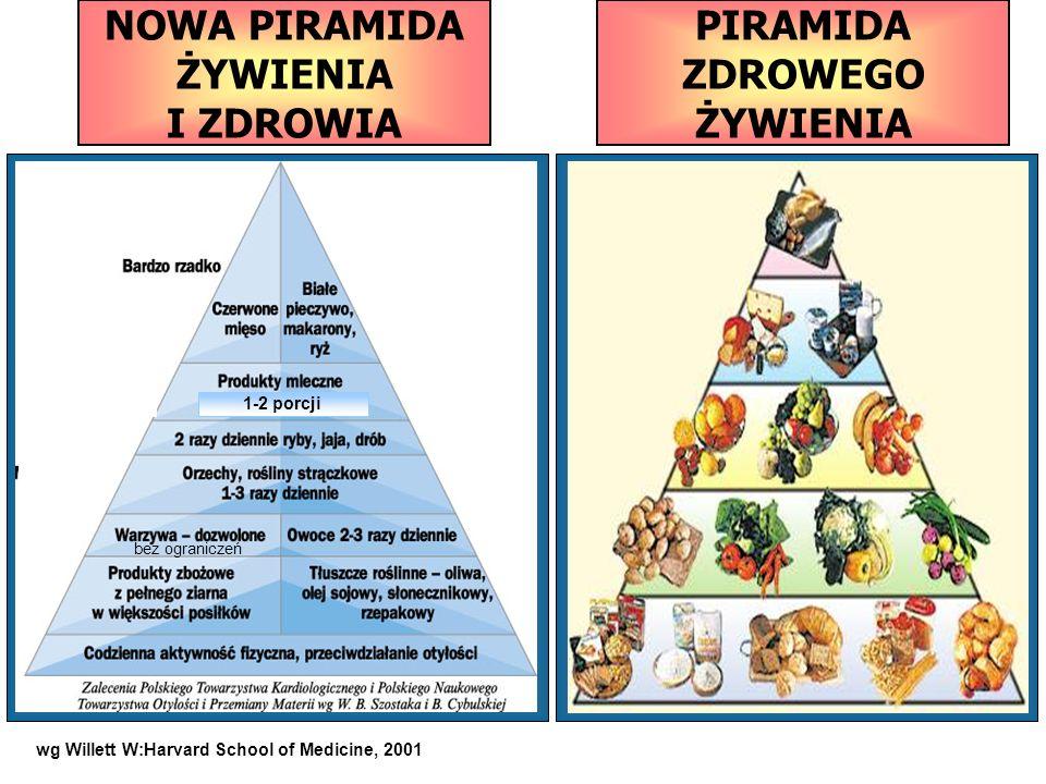 NOWA PIRAMIDA ŻYWIENIA I ZDROWIA PIRAMIDA ZDROWEGO ŻYWIENIA wg Willett W:Harvard School of Medicine, 2001 bez ograniczeń 1-2 porcji