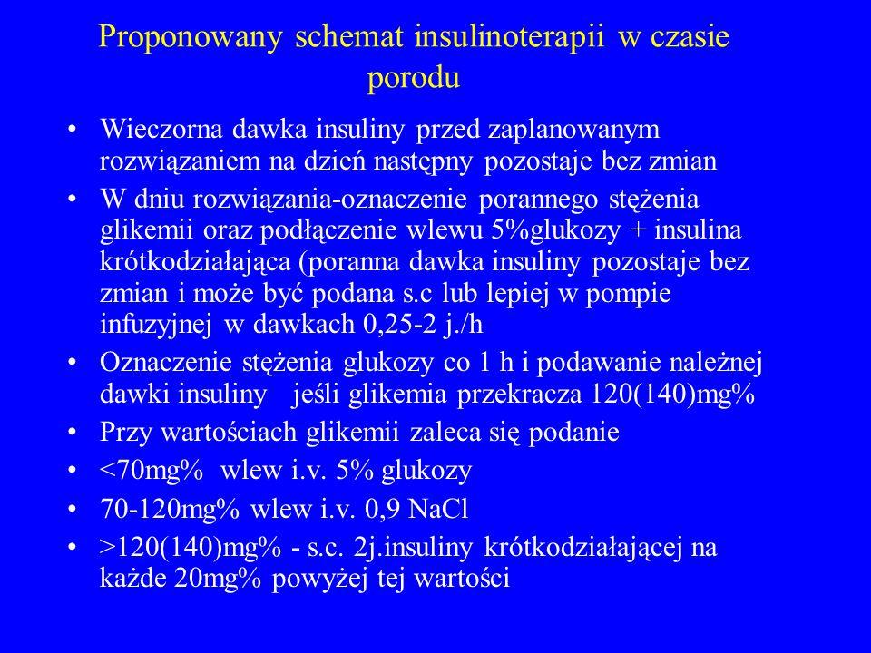 Proponowany schemat insulinoterapii w czasie porodu Wieczorna dawka insuliny przed zaplanowanym rozwiązaniem na dzień następny pozostaje bez zmian W d