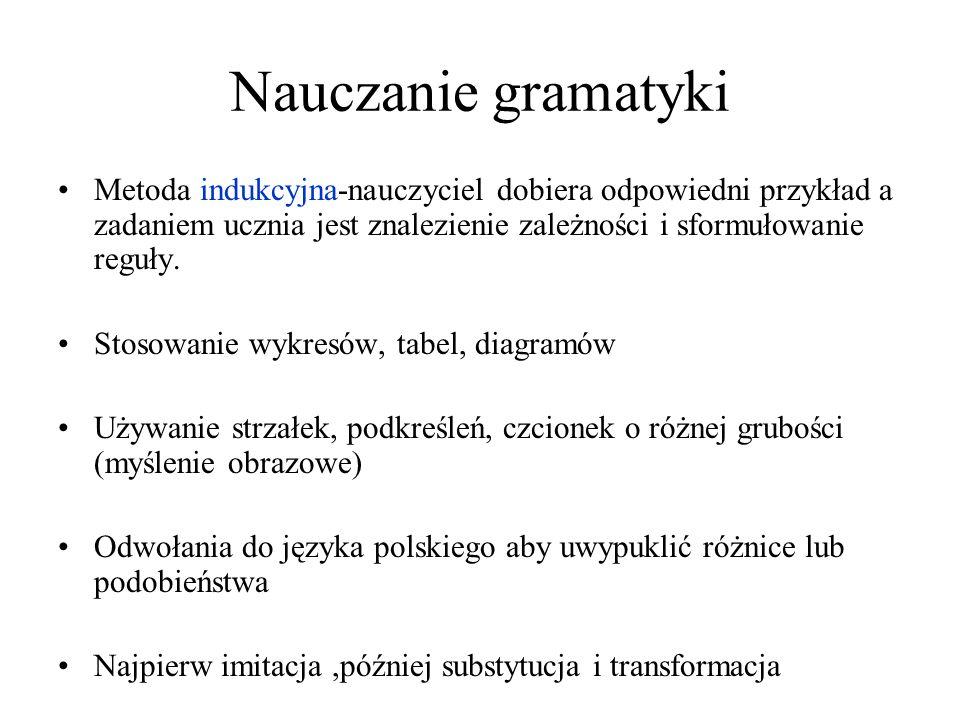 Nauczanie gramatyki Metoda indukcyjna-nauczyciel dobiera odpowiedni przykład a zadaniem ucznia jest znalezienie zależności i sformułowanie reguły. Sto