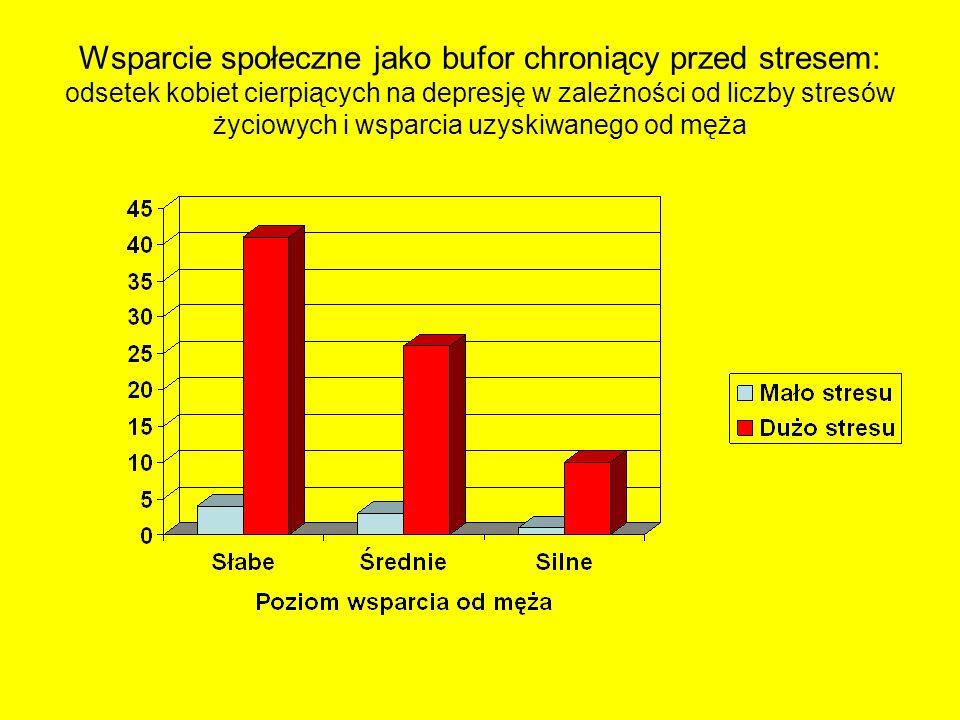 Wsparcie społeczne jako bufor chroniący przed stresem: odsetek kobiet cierpiących na depresję w zależności od liczby stresów życiowych i wsparcia uzys