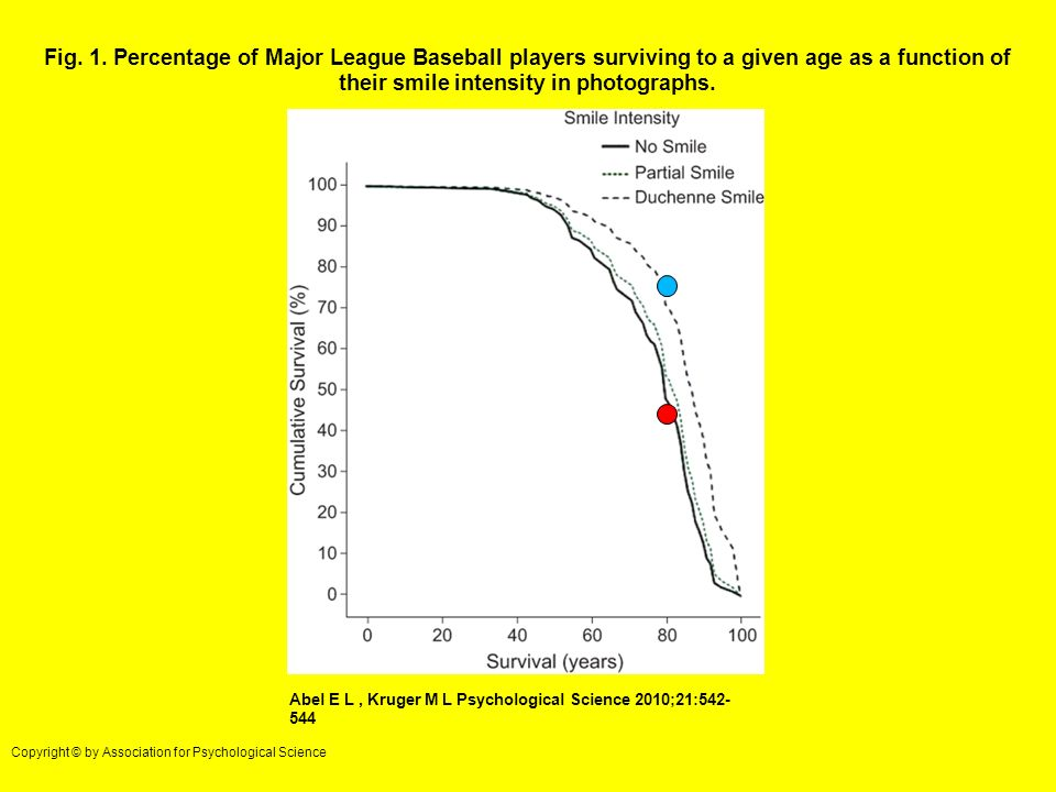Fig. 1. Percentage of Major League Baseball players surviving to a given age as a function of their smile intensity in photographs. Abel E L, Kruger M