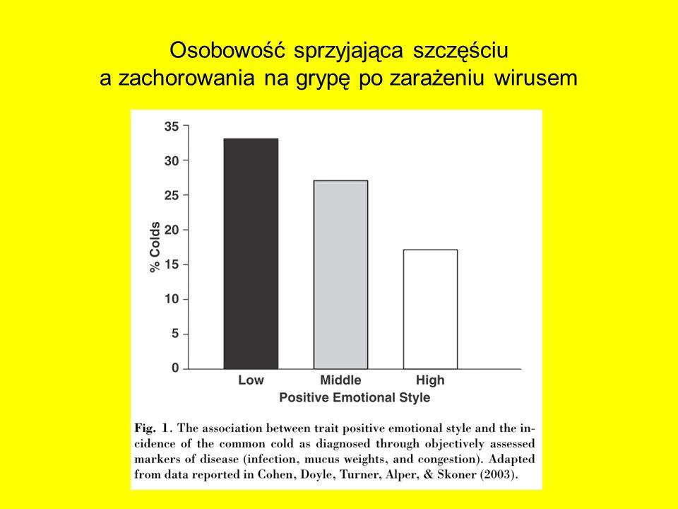 Osobowość sprzyjająca szczęściu a zachorowania na grypę po zarażeniu wirusem