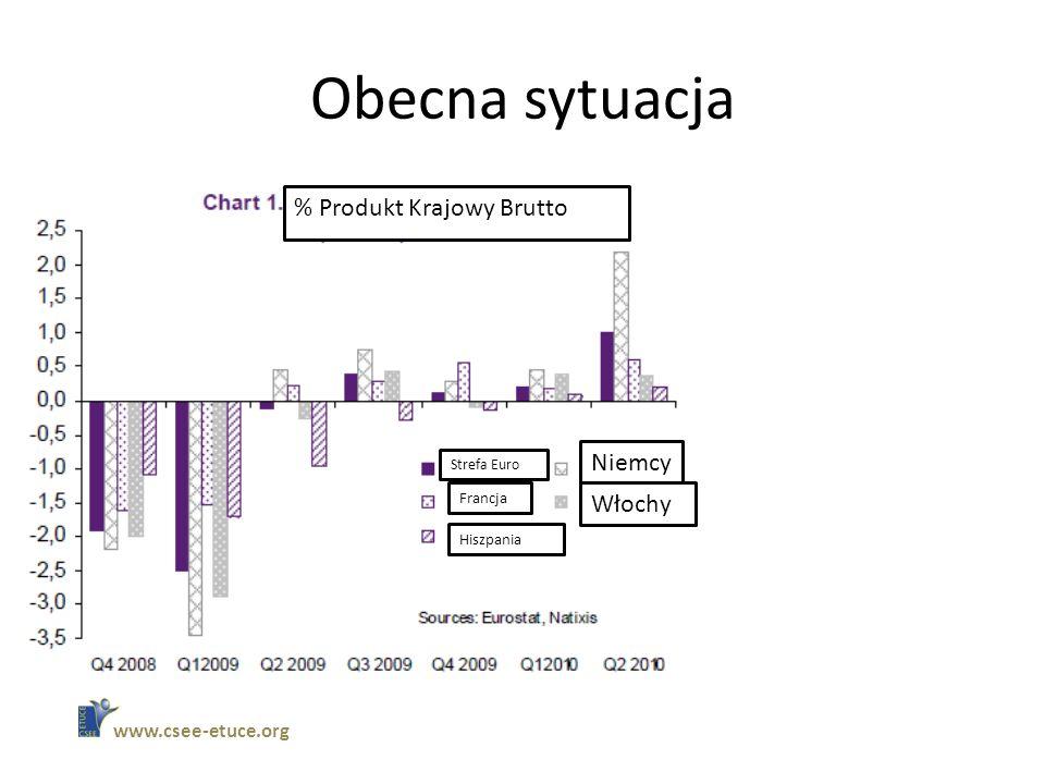 Obecna sytuacja www.csee-etuce.org Strefa Euro Francja Hiszpania Niemcy Włochy % Produkt Krajowy Brutto