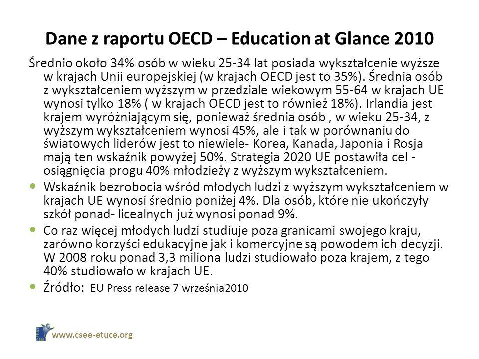 Dane z raportu OECD – Education at Glance 2010 Średnio około 34% osób w wieku 25-34 lat posiada wykształcenie wyższe w krajach Unii europejskiej (w krajach OECD jest to 35%).