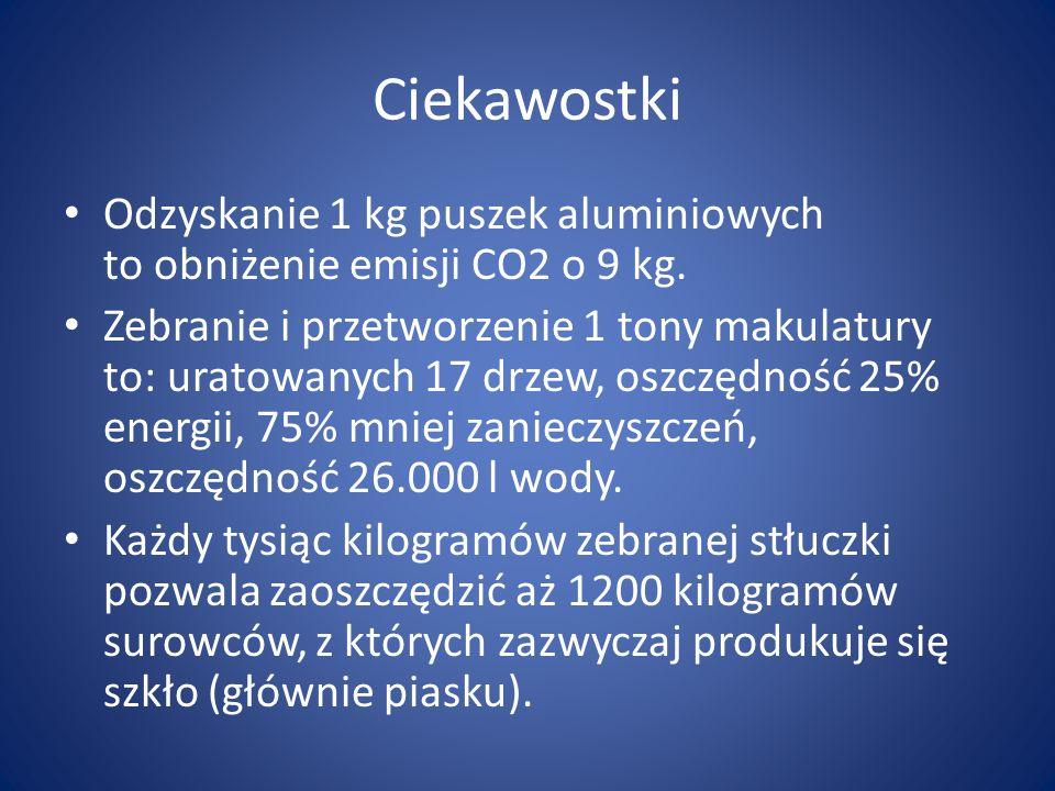 Ciekawostki Odzyskanie 1 kg puszek aluminiowych to obniżenie emisji CO2 o 9 kg. Zebranie i przetworzenie 1 tony makulatury to: uratowanych 17 drzew, o