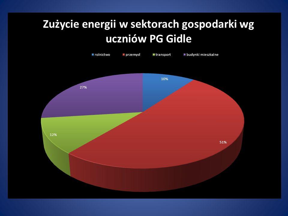 Mit stand - by Skala porównawcza Średnia łączna moc Standby Średnie dobowe zużycie energii na Standby Roczne zużycie energii na Standby Roczny koszt energii na Standby Średnie gospodarstwo domowe 20,0 W 0,48 kWh175 kWh 62,40 zł Polska 267,1 MW6,41 GWh2,34 TWh 831,8 mln zł